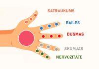 Katrs pirksts ir savienots ar 2 orgāniem: japāņu sevis dziedināšanas metode, kas aizņem tikai 5 minūtēs